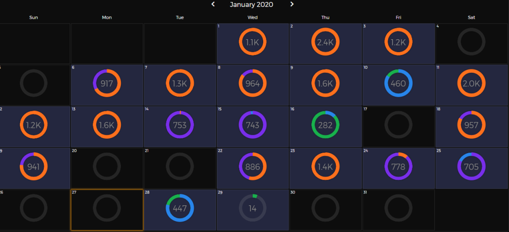 A day by day calories burned chart showing a total adding up to 21500 for January